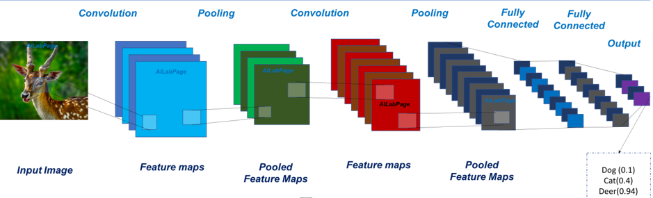 Convolutional Neural Networks – Architecture